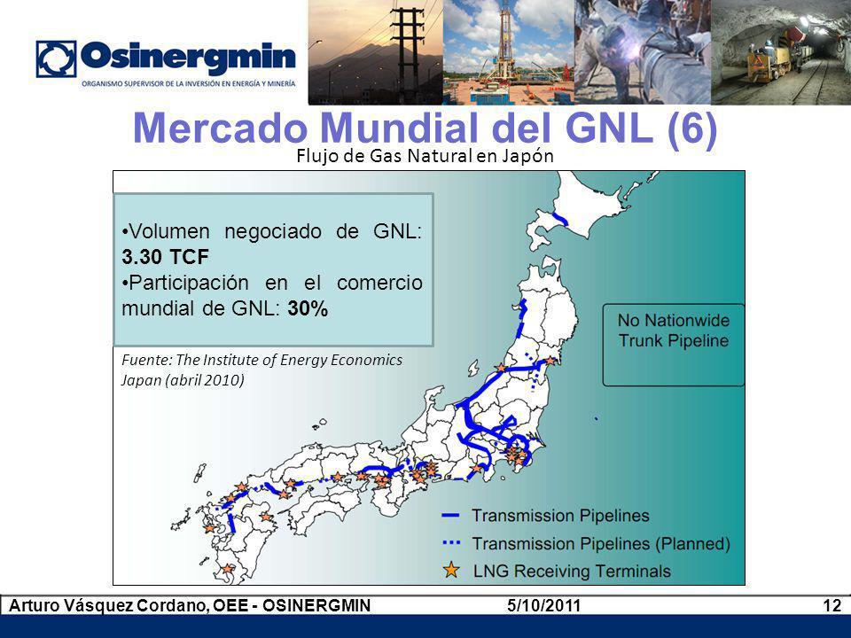 Mercado Mundial del GNL (6)