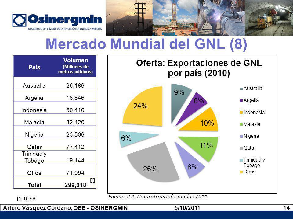 Mercado Mundial del GNL (8)