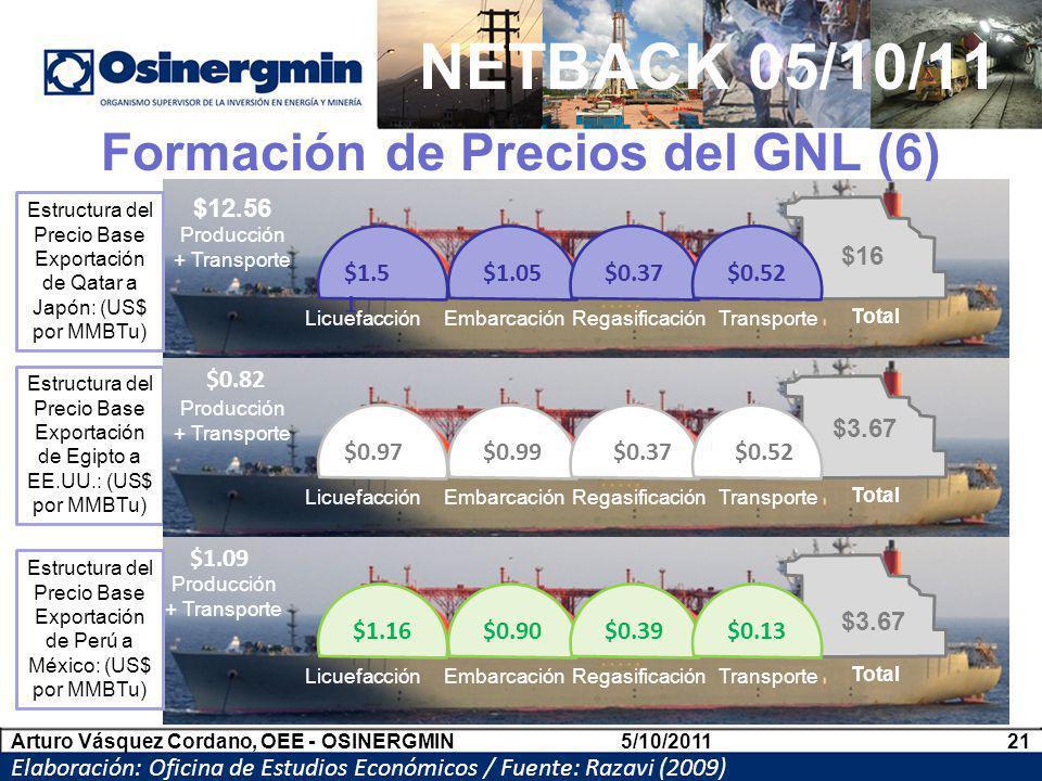 Formación de Precios del GNL (6)