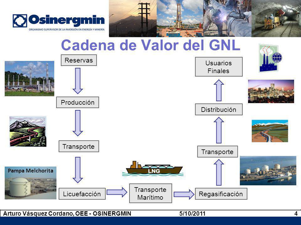 Cadena de Valor del GNL Reservas Usuarios Finales Producción