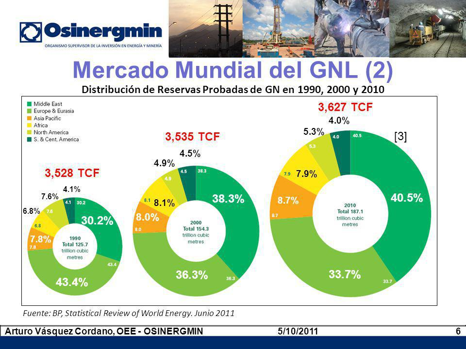 Mercado Mundial del GNL (2)