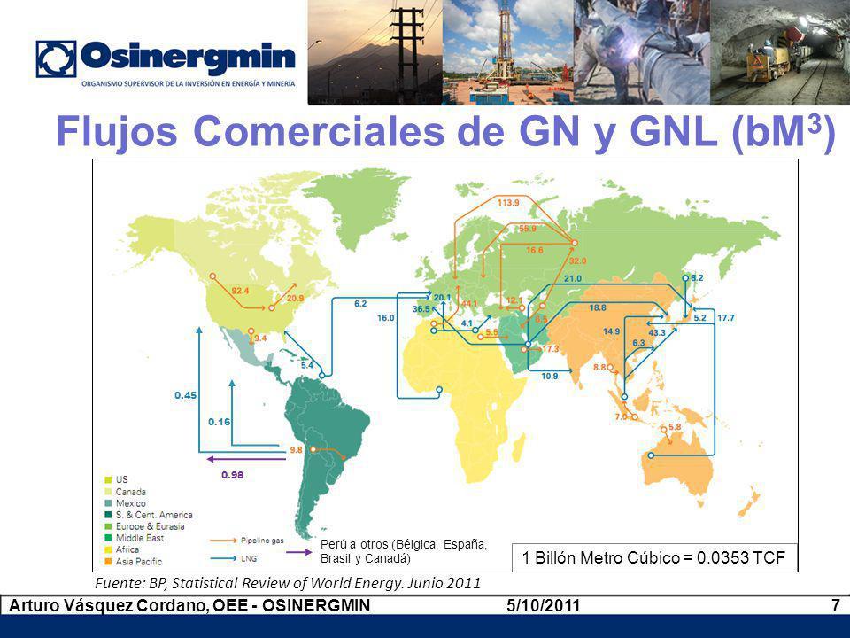 Flujos Comerciales de GN y GNL (bM3)
