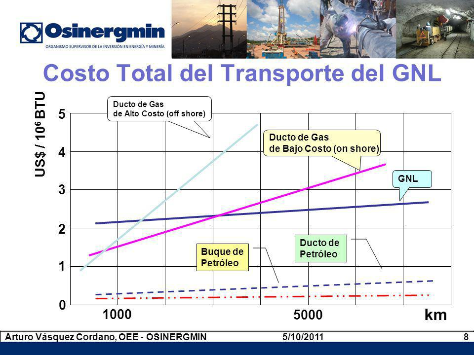Costo Total del Transporte del GNL