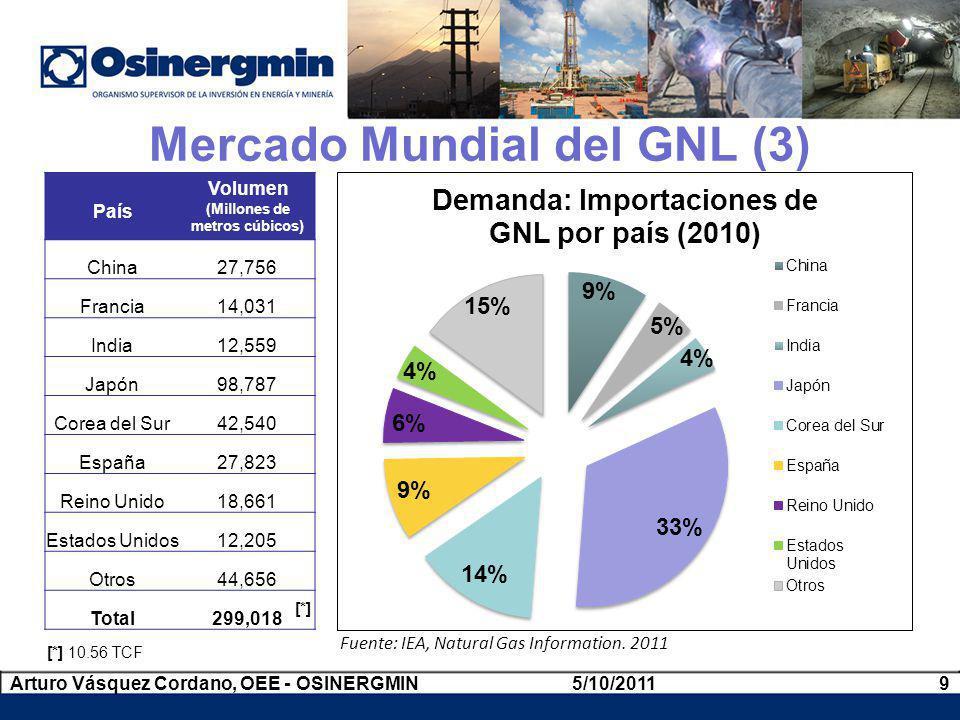 Mercado Mundial del GNL (3)