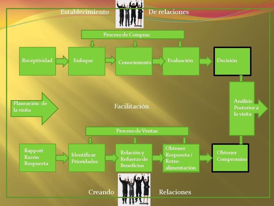 Establecimiento De relaciones Facilitación Creando Relaciones
