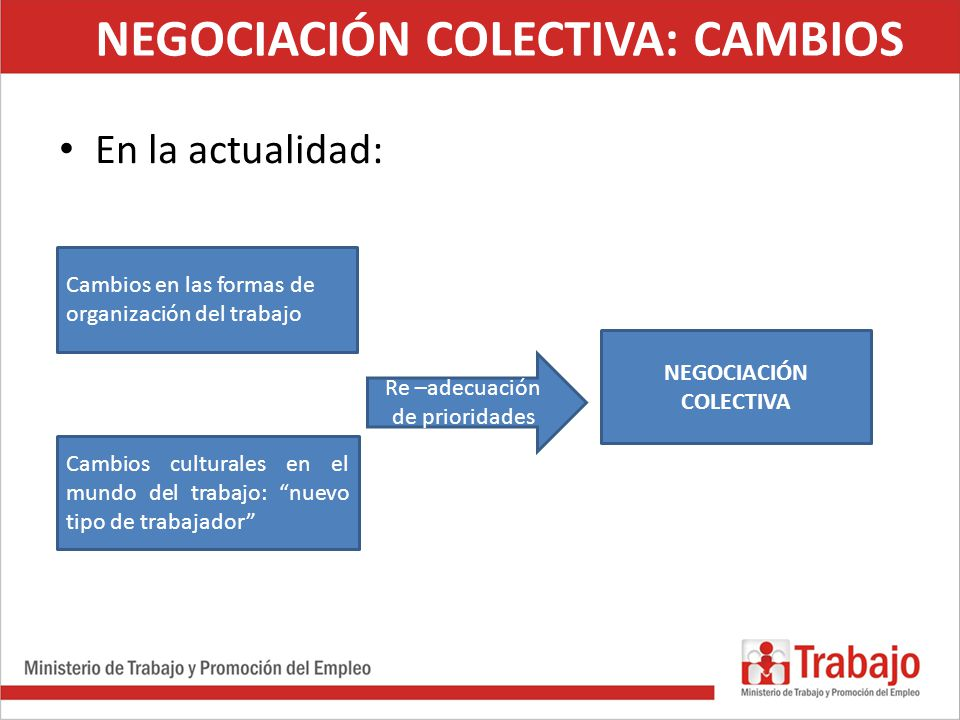 NEGOCIACIÓN COLECTIVA: CAMBIOS NEGOCIACIÓN COLECTIVA