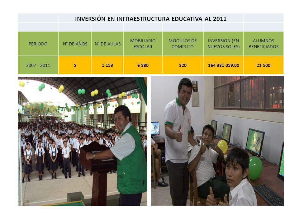 INVERSIÓN EN INFRAESTRUCTURA EDUCATIVA AL 2011