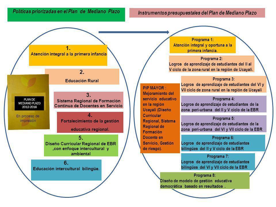 Políticas priorizadas en el Plan de Mediano Plazo
