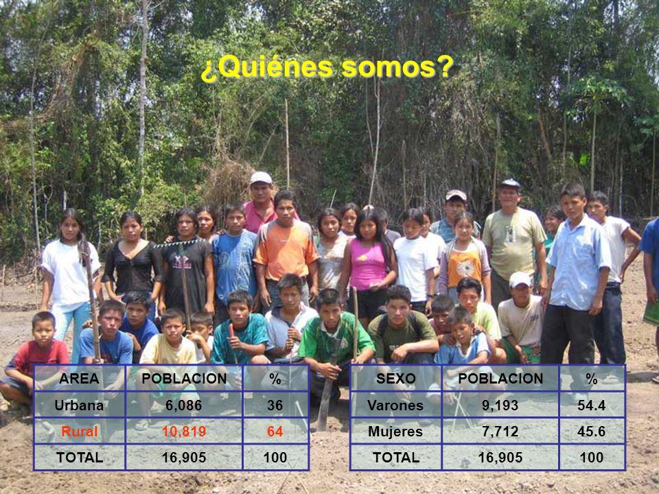 ¿Quiénes somos AREA POBLACION % Urbana 6,086 36 Rural 10,819 64 TOTAL
