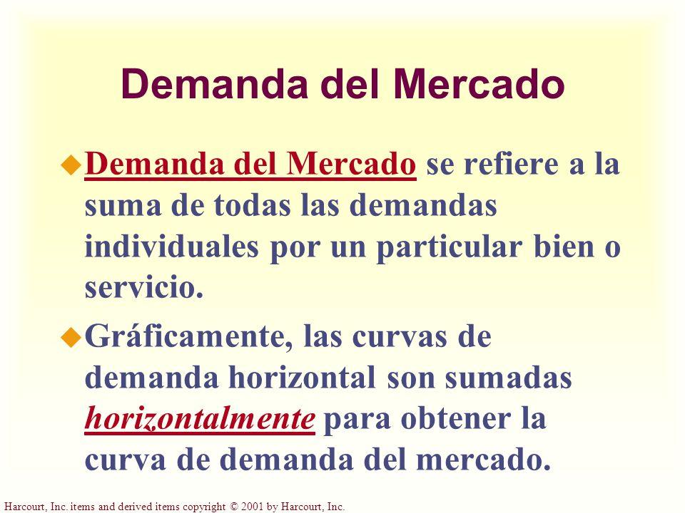 Demanda del Mercado Demanda del Mercado se refiere a la suma de todas las demandas individuales por un particular bien o servicio.