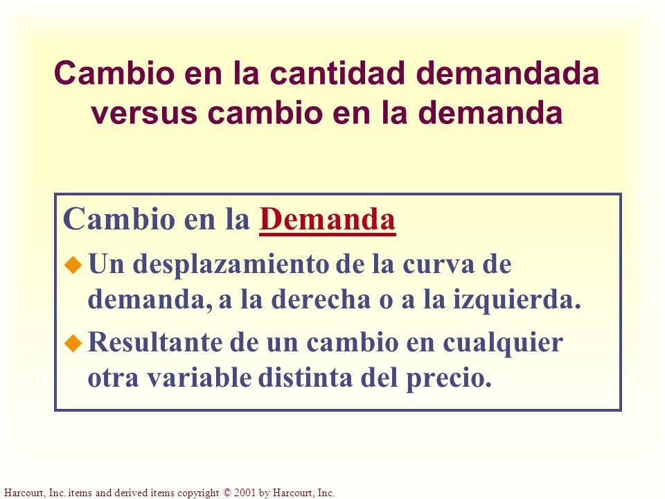 Cambio en la cantidad demandada versus cambio en la demanda