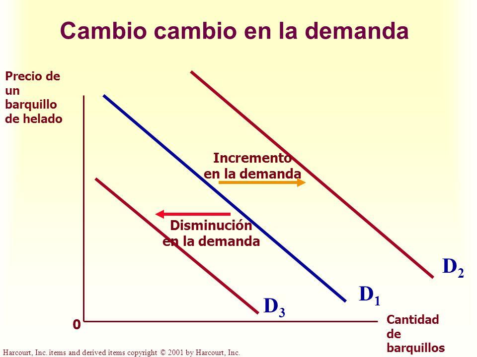 Cambio cambio en la demanda