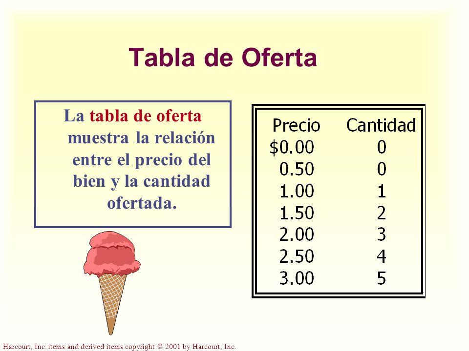 Tabla de Oferta La tabla de oferta muestra la relación entre el precio del bien y la cantidad ofertada.