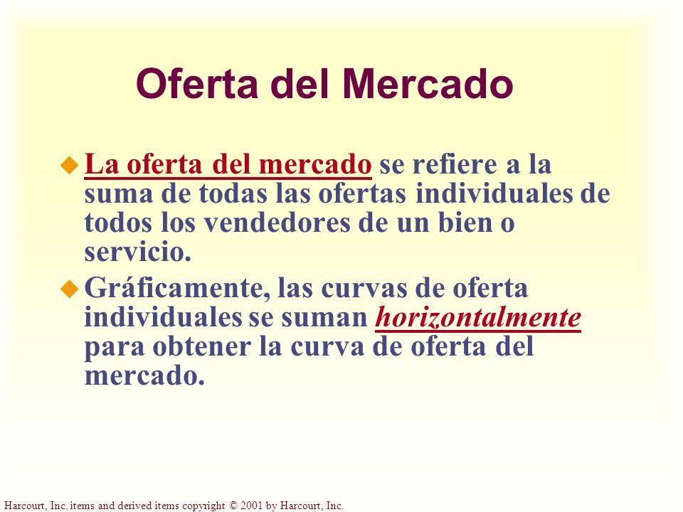 Oferta del Mercado La oferta del mercado se refiere a la suma de todas las ofertas individuales de todos los vendedores de un bien o servicio.