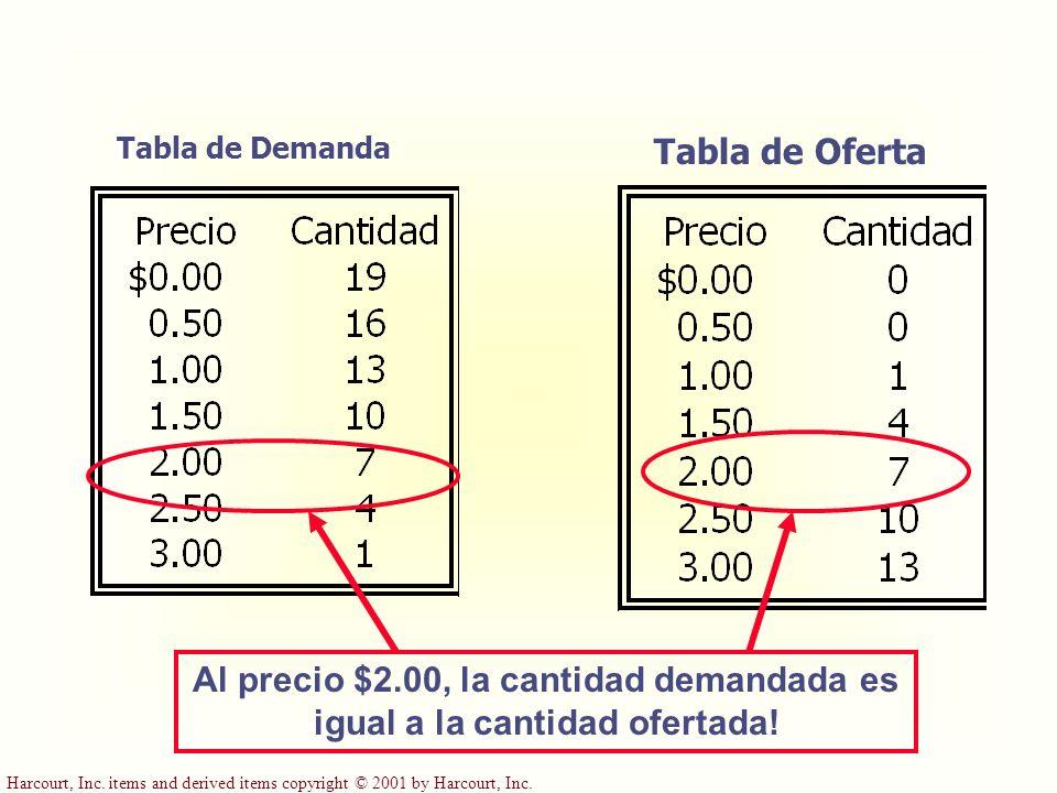 Tabla de Demanda Tabla de Oferta. Al precio $2.00, la cantidad demandada es igual a la cantidad ofertada!