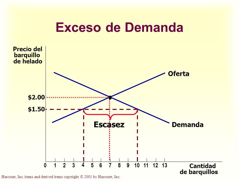 Exceso de Demanda Escasez Oferta Demanda Precio del