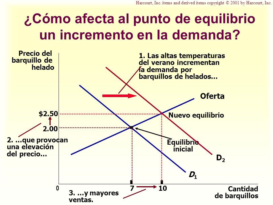 ¿Cómo afecta al punto de equilibrio un incremento en la demanda