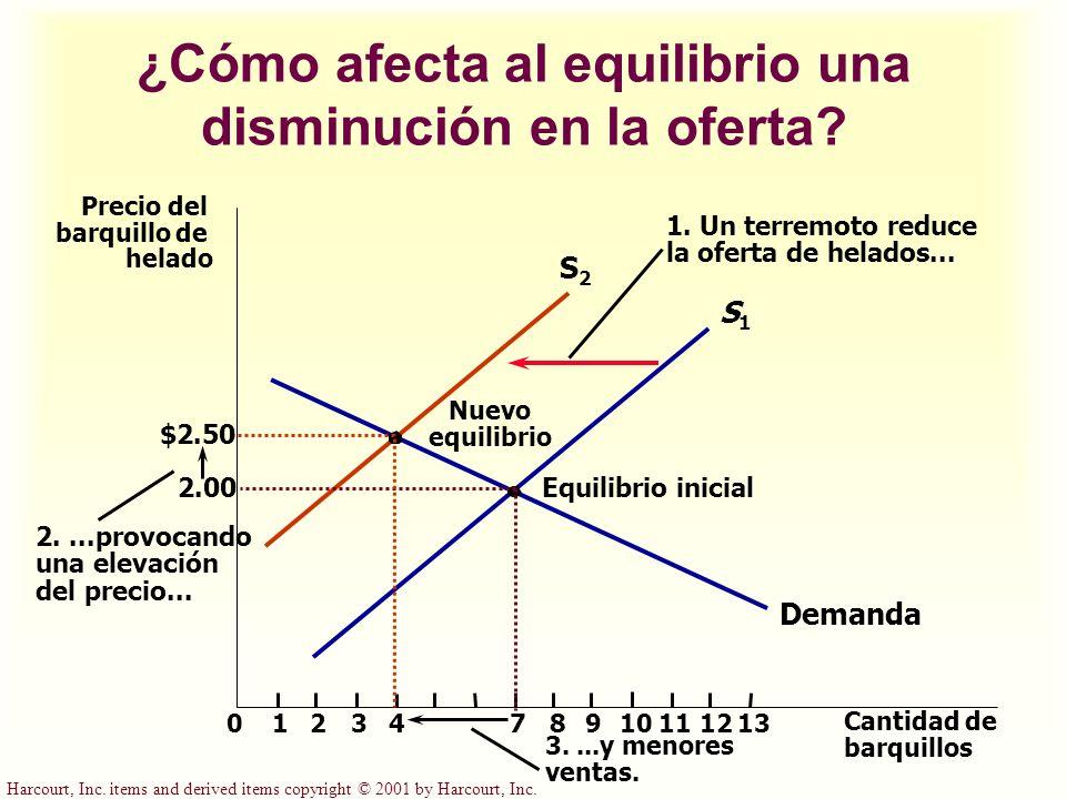 ¿Cómo afecta al equilibrio una disminución en la oferta