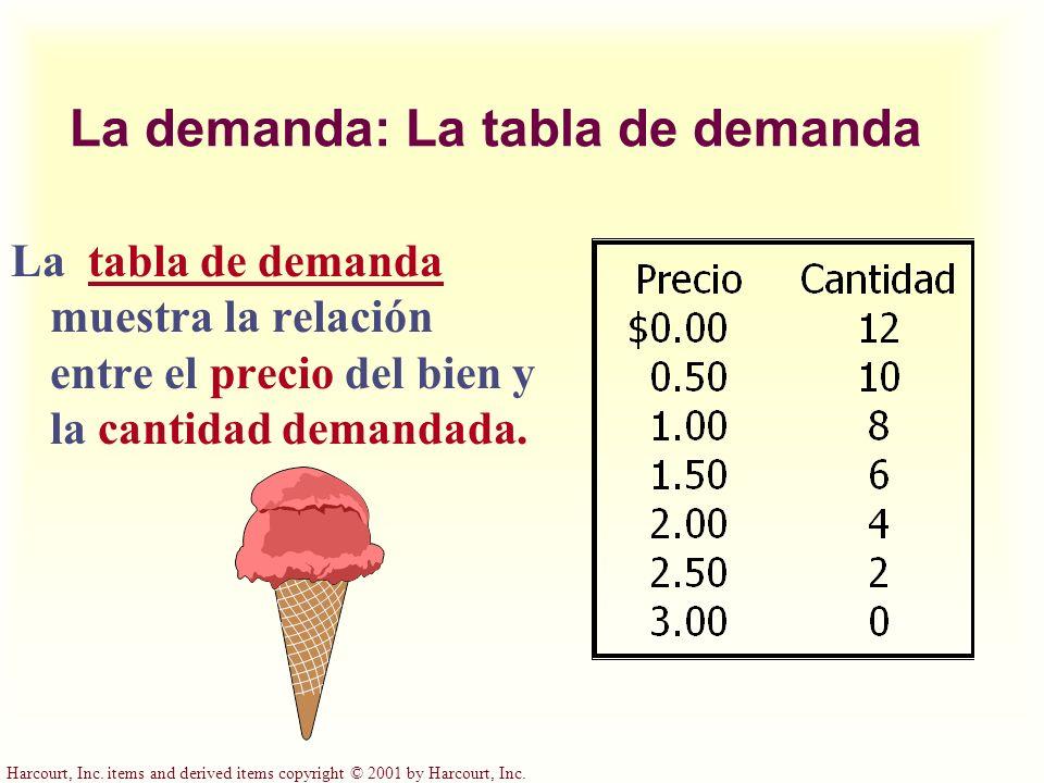 La demanda: La tabla de demanda