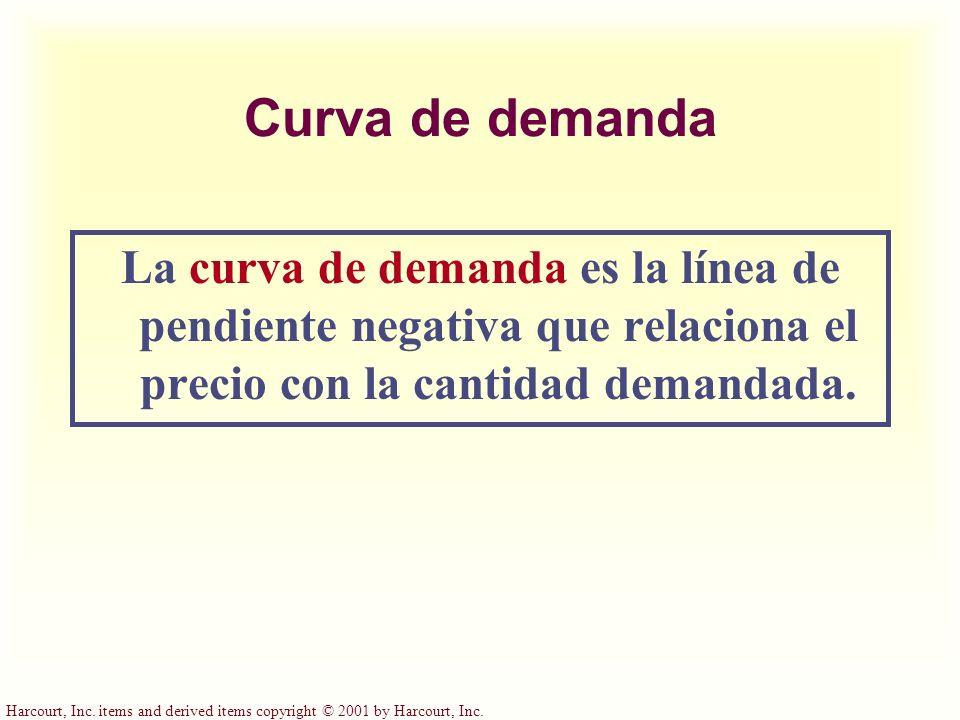 Curva de demanda La curva de demanda es la línea de pendiente negativa que relaciona el precio con la cantidad demandada.