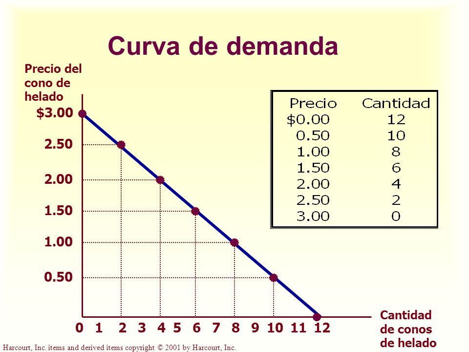 Curva de demanda Precio del cono de helado. $3.00. 2.50. 2.00. 1.50. 1.00. 0.50. Cantidad de conos de helado.
