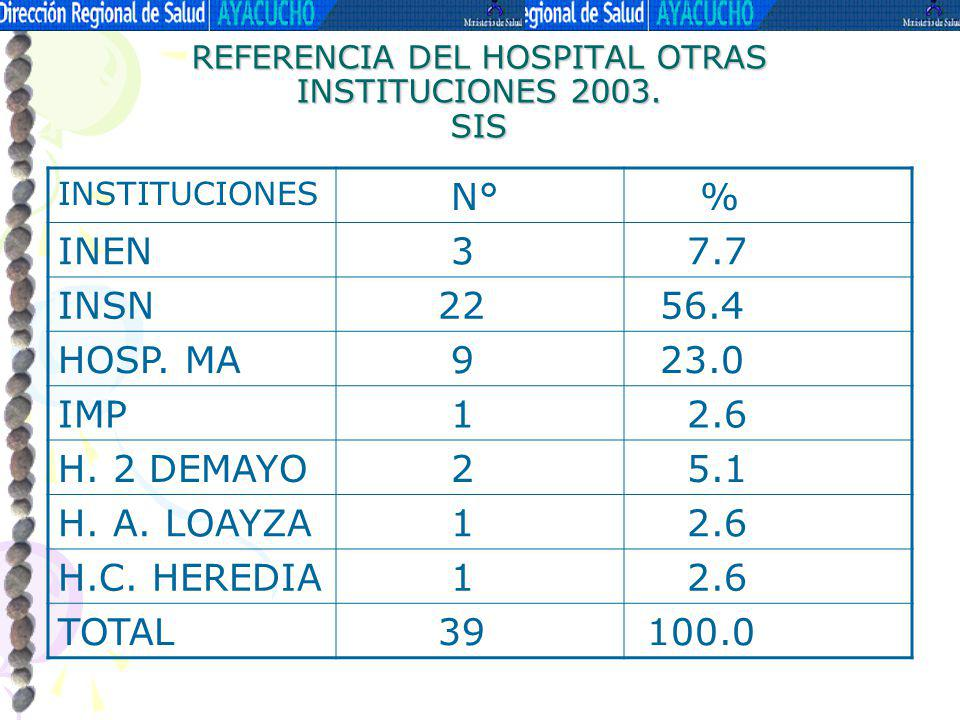 REFERENCIA DEL HOSPITAL OTRAS INSTITUCIONES 2003. SIS