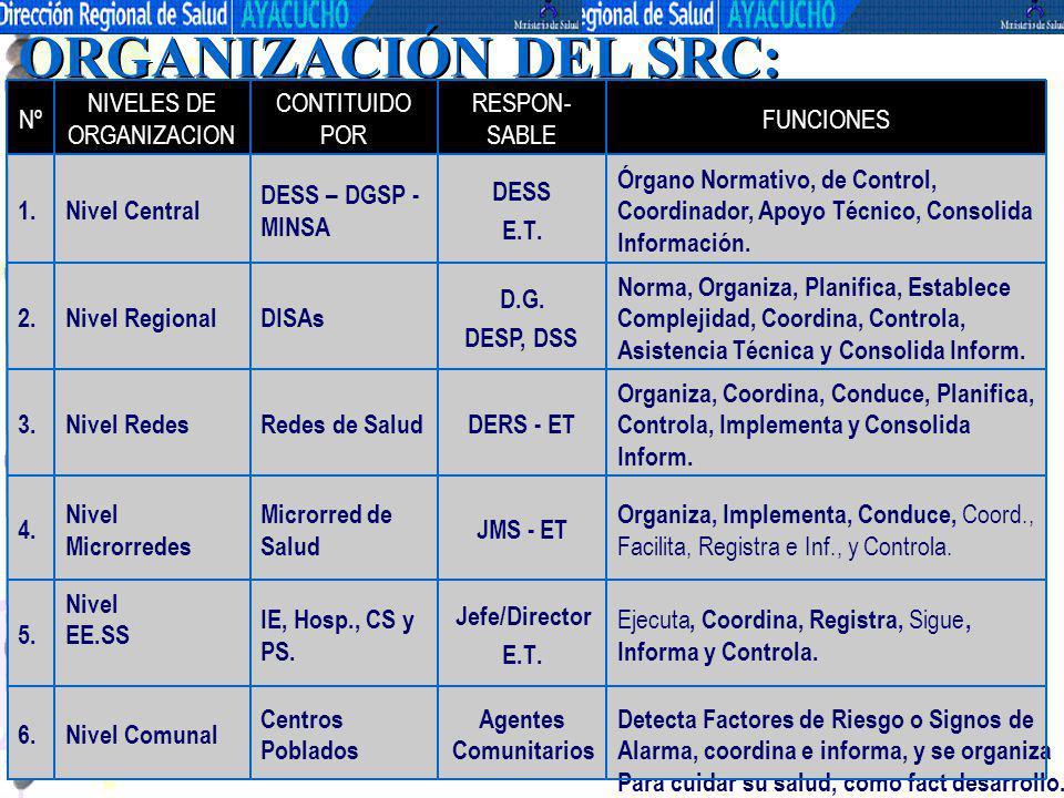 ORGANIZACIÓN DEL SRC: Agentes Comunitarios Jefe/Director E.T . JMS -