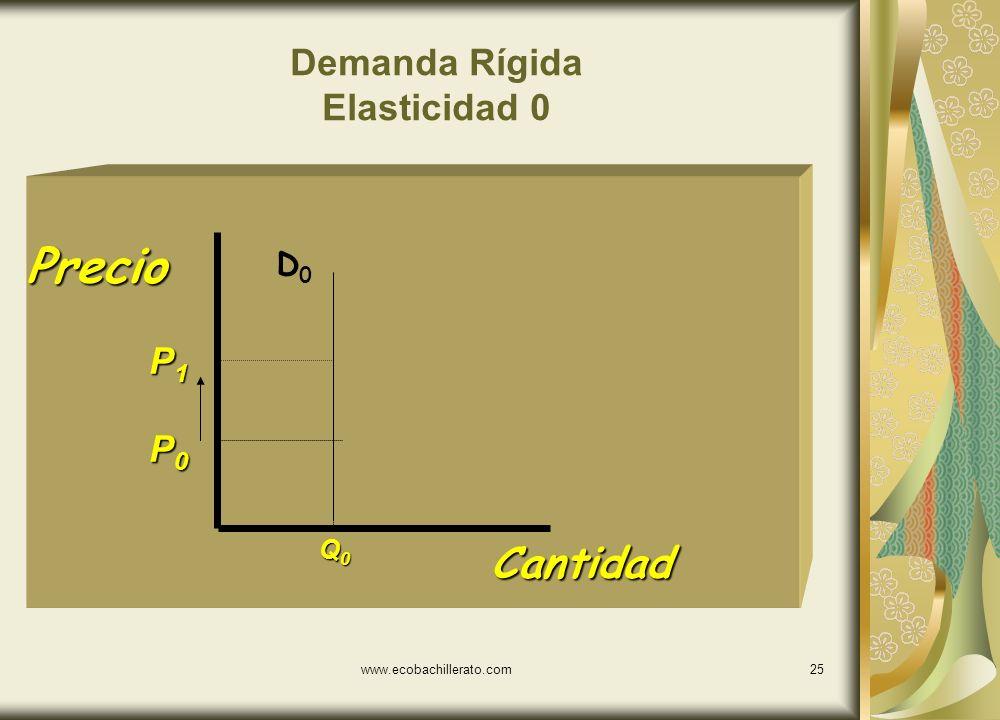 Demanda Rígida Elasticidad 0