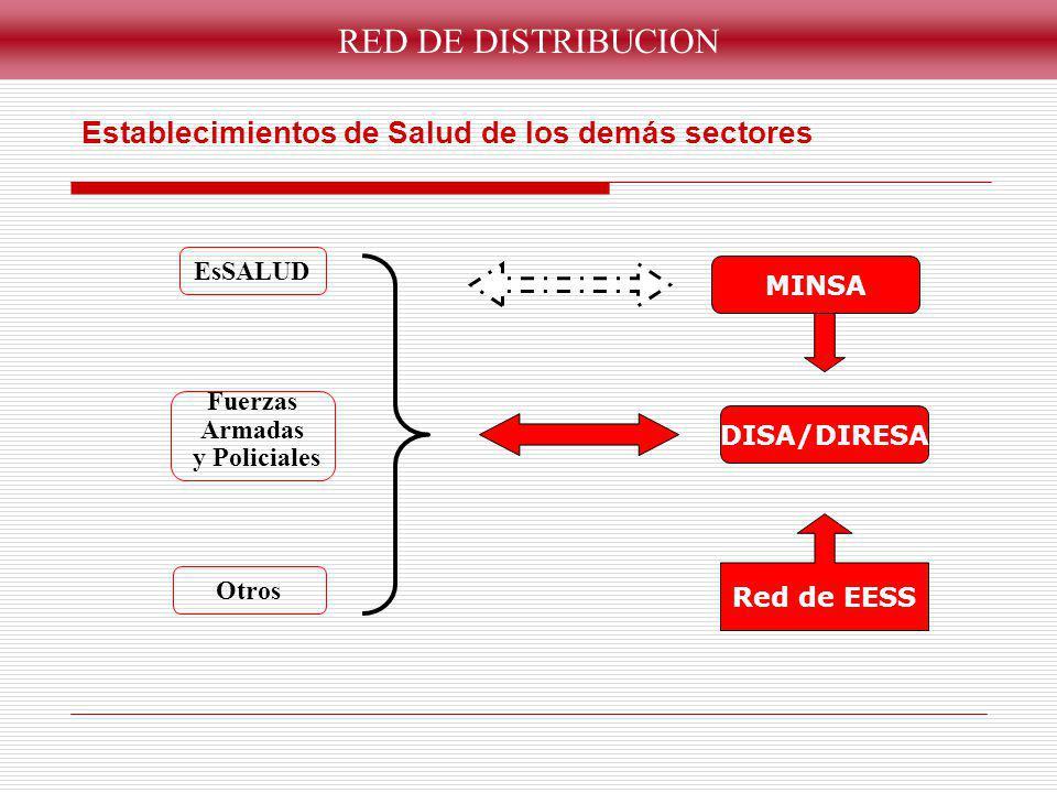 RED DE DISTRIBUCION Establecimientos de Salud de los demás sectores