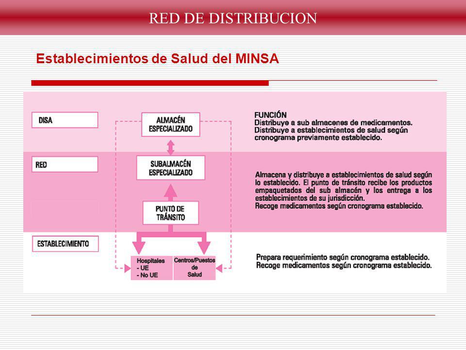Centros/Puestos Hospitales - UE de - No UE Salud RED DE DISTRIBUCION