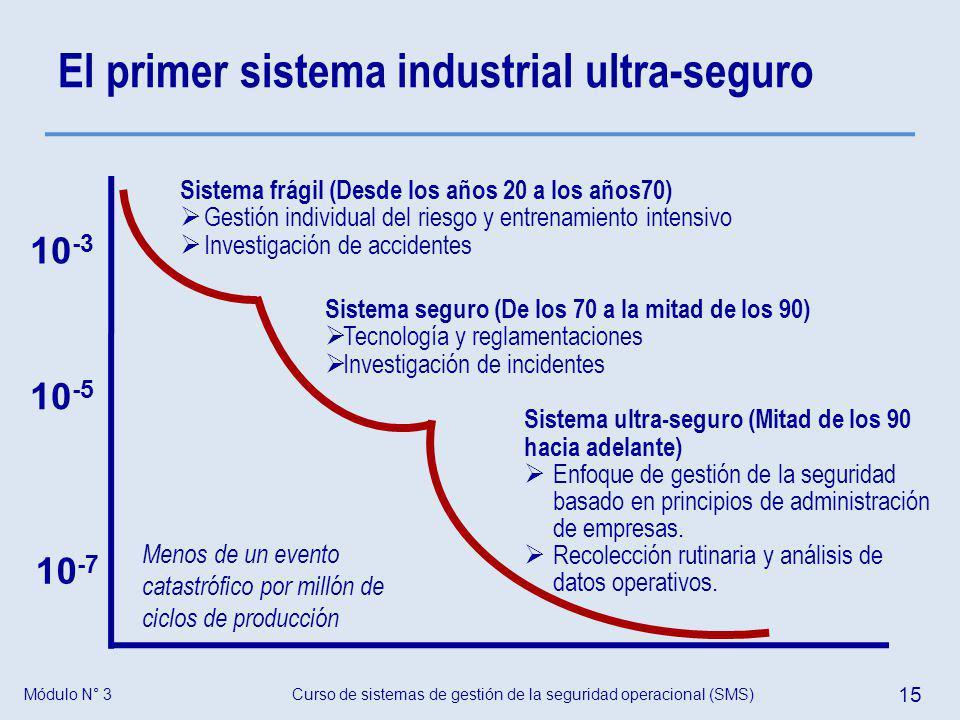 El primer sistema industrial ultra-seguro