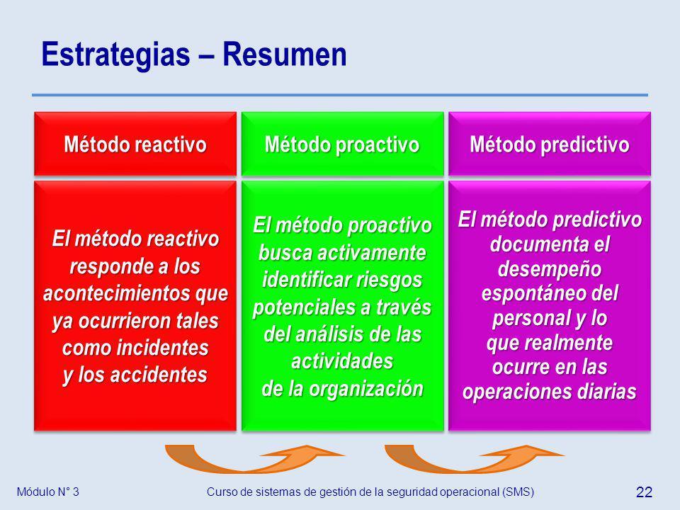 Estrategias – Resumen Método reactivo El método reactivo