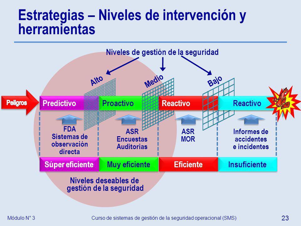 Estrategias – Niveles de intervención y herramientas