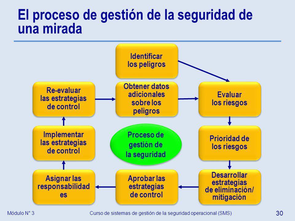 El proceso de gestión de la seguridad de una mirada