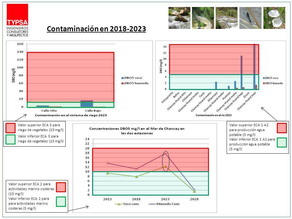 Contaminación en 2018-2023 Valor superior ECA 1 A2 para producción agua potable (5 mg/l)