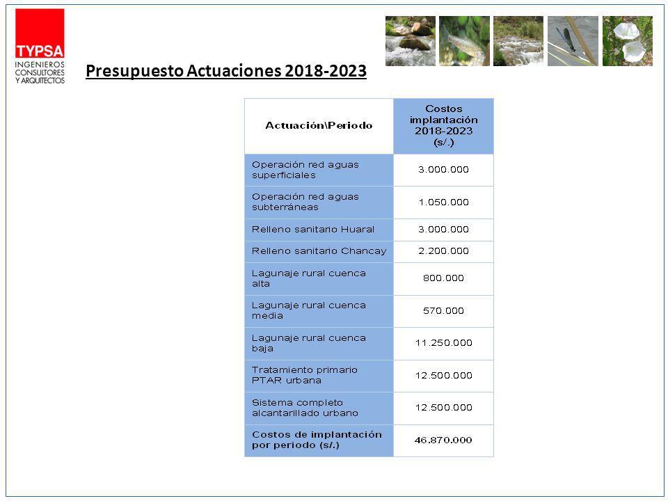 Presupuesto Actuaciones 2018-2023