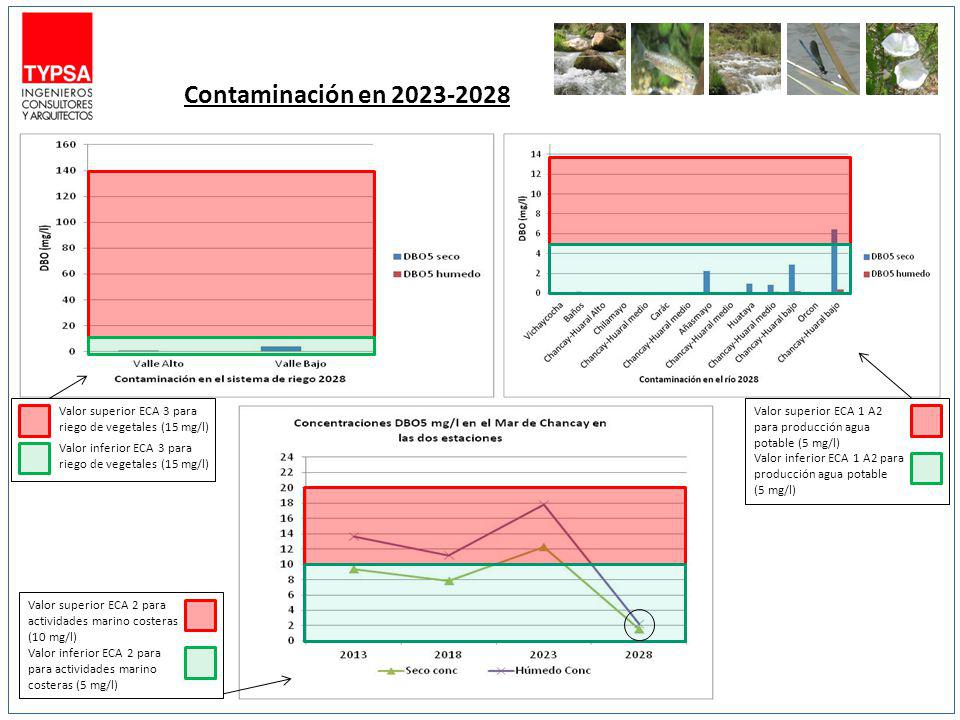 Contaminación en 2023-2028 Valor superior ECA 1 A2 para producción agua potable (5 mg/l)
