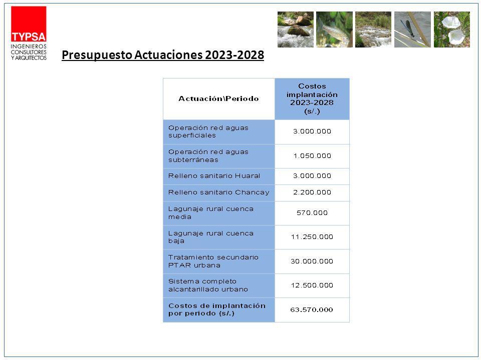 Presupuesto Actuaciones 2023-2028