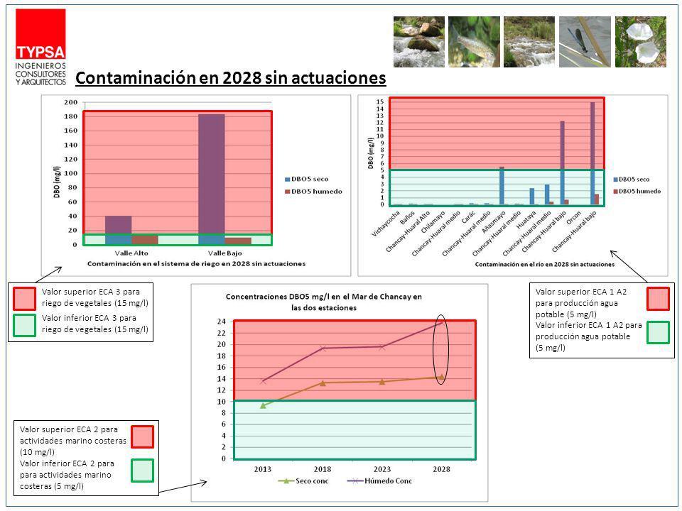 Contaminación en 2028 sin actuaciones