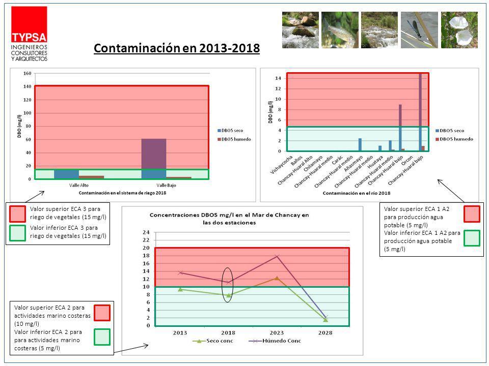 Contaminación en 2013-2018 Valor superior ECA 1 A2 para producción agua potable (5 mg/l)