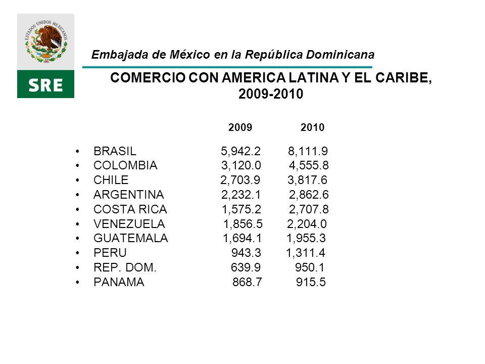 COMERCIO CON AMERICA LATINA Y EL CARIBE, 2009-2010 2009 2010
