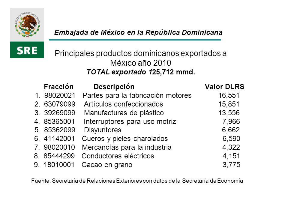 Fracción Descripción Valor DLRS