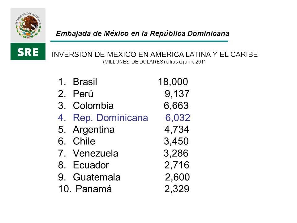 Brasil 18,000 Perú 9,137 Colombia 6,663 Rep. Dominicana 6,032