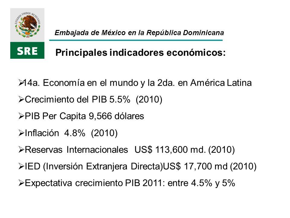 Principales indicadores económicos: