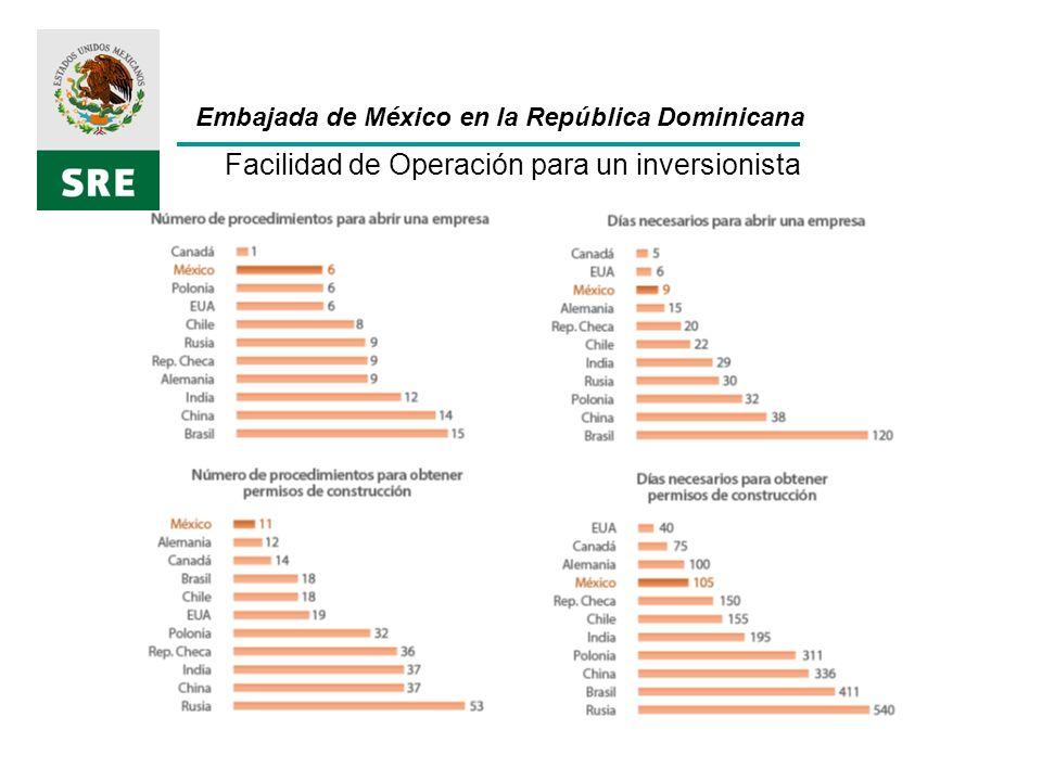 Facilidad de Operación para un inversionista