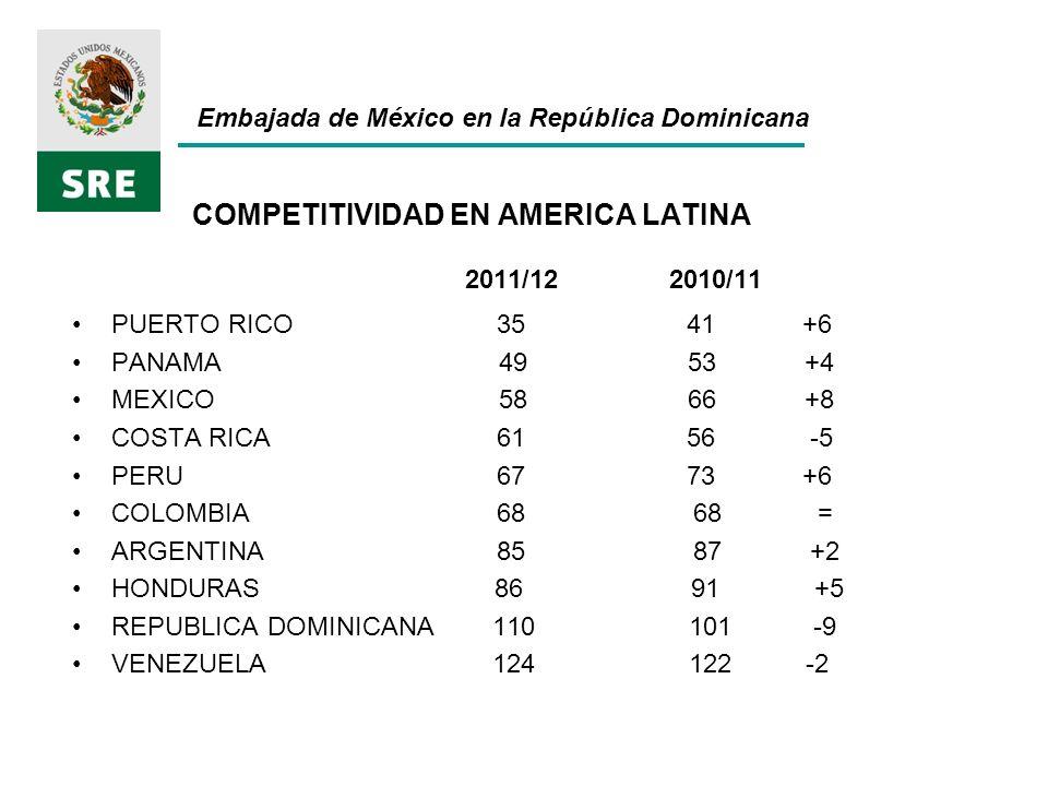 COMPETITIVIDAD EN AMERICA LATINA 2011/12 2010/11