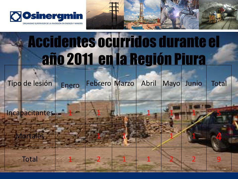 Accidentes ocurridos durante el año 2011 en la Región Piura