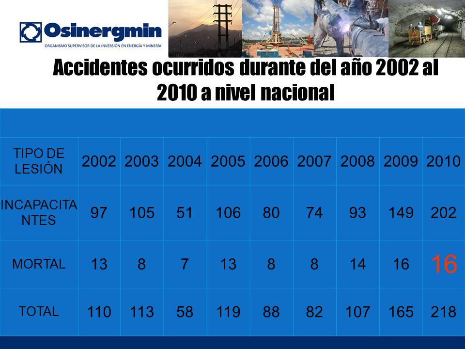 Accidentes ocurridos durante del año 2002 al 2010 a nivel nacional