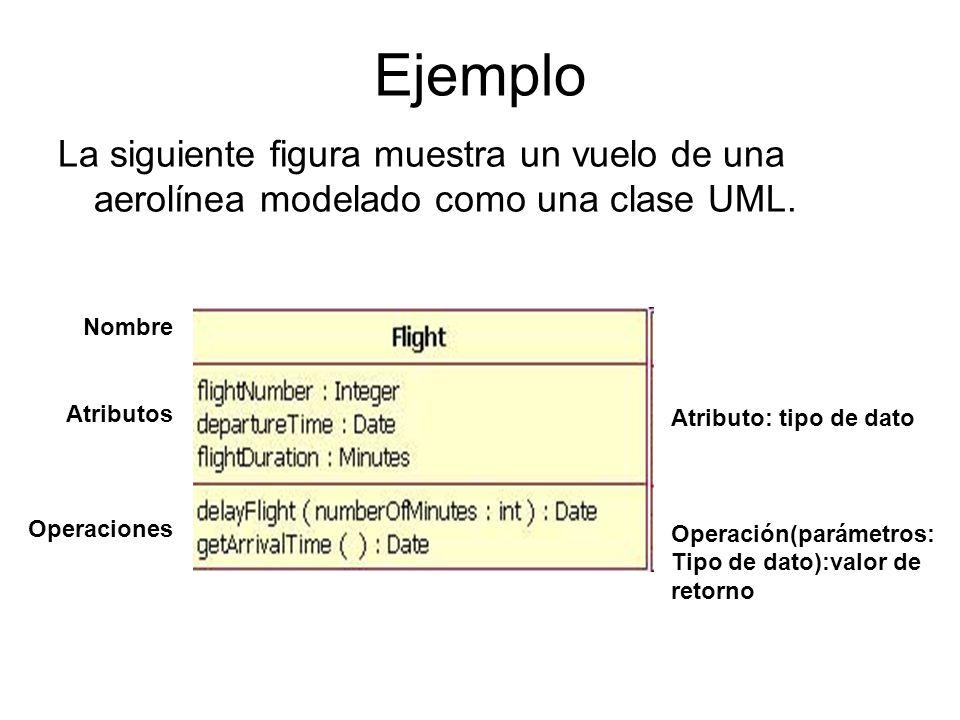 EjemploLa siguiente figura muestra un vuelo de una aerolínea modelado como una clase UML. Nombre. Atributos.