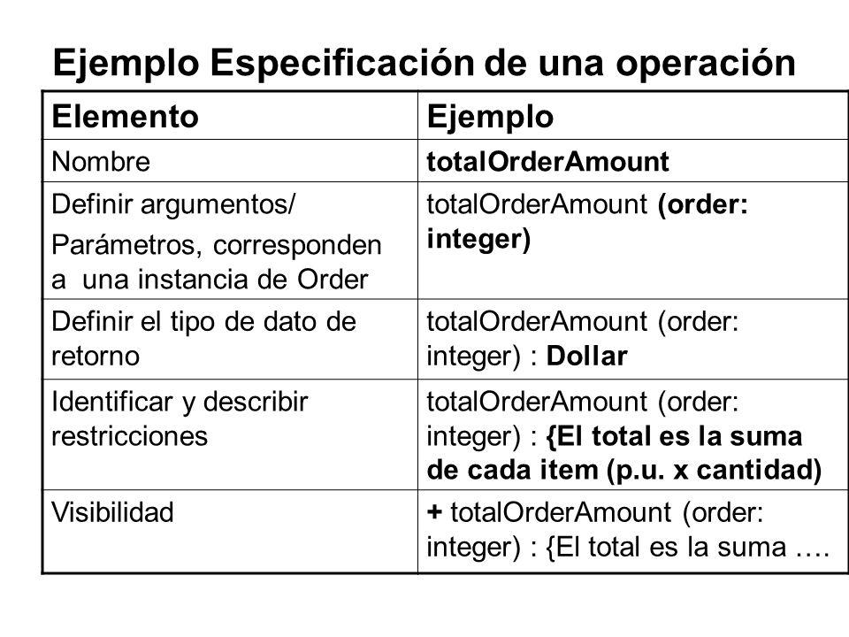 Ejemplo Especificación de una operación